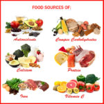 9 Symptoms of Vitamin and Nutritional Deficiency – Caused from Dieting for Weight Loss or Not Eating Properly
